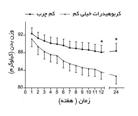 نمودار-کاهش-وزن-چربی